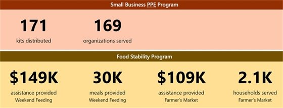 Small business PPE and Food program
