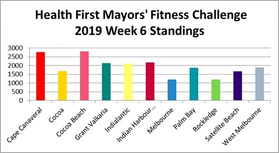 Mayors Fitness challenge