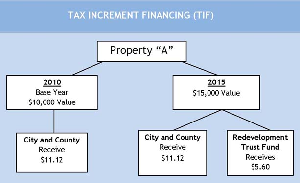 Tax Increment Financing (TIF) Property Breaks Down  the money coming to the CRA from taxes