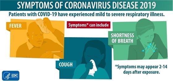 Symptoms of Corona