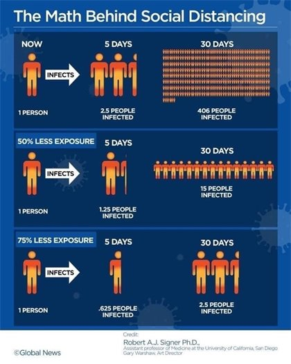 Stop the spread of the coronavirus